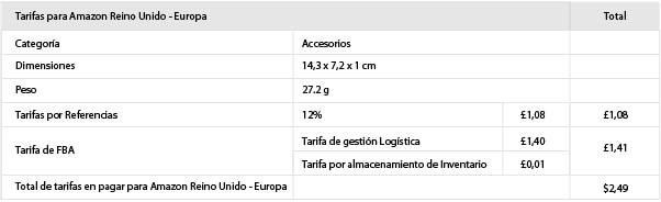 Como vender en amazon cuadro tarifas para amazon Reino Unido Europa 01 1