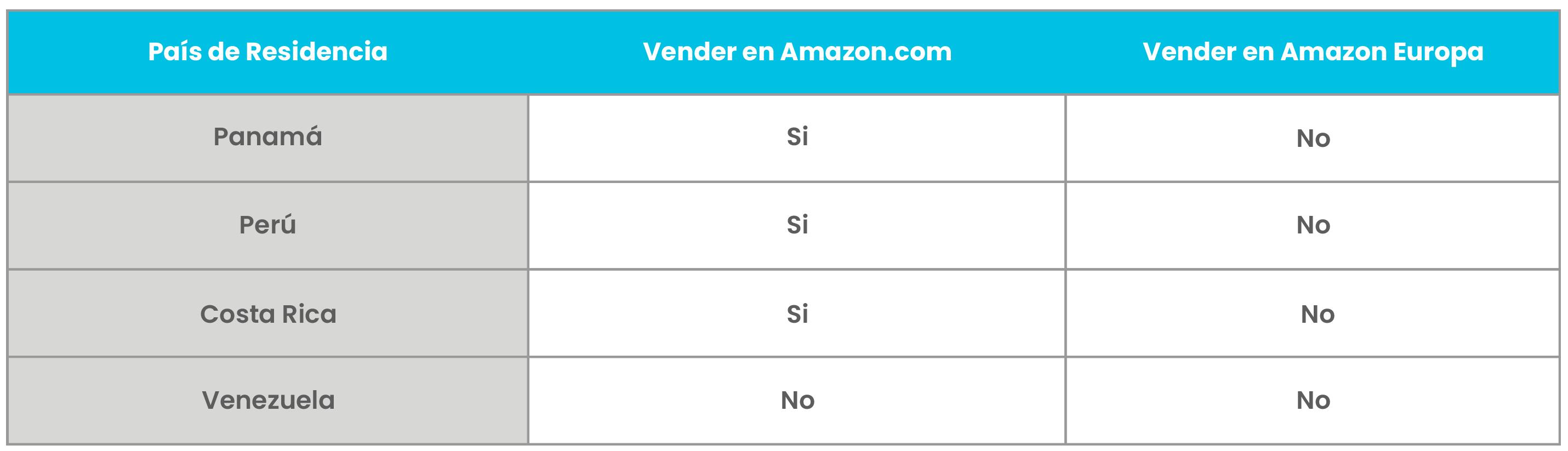 Tabla de Países que no son Mercados de Amazon