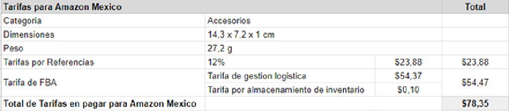 Ejemplo Amazon México Descripcion