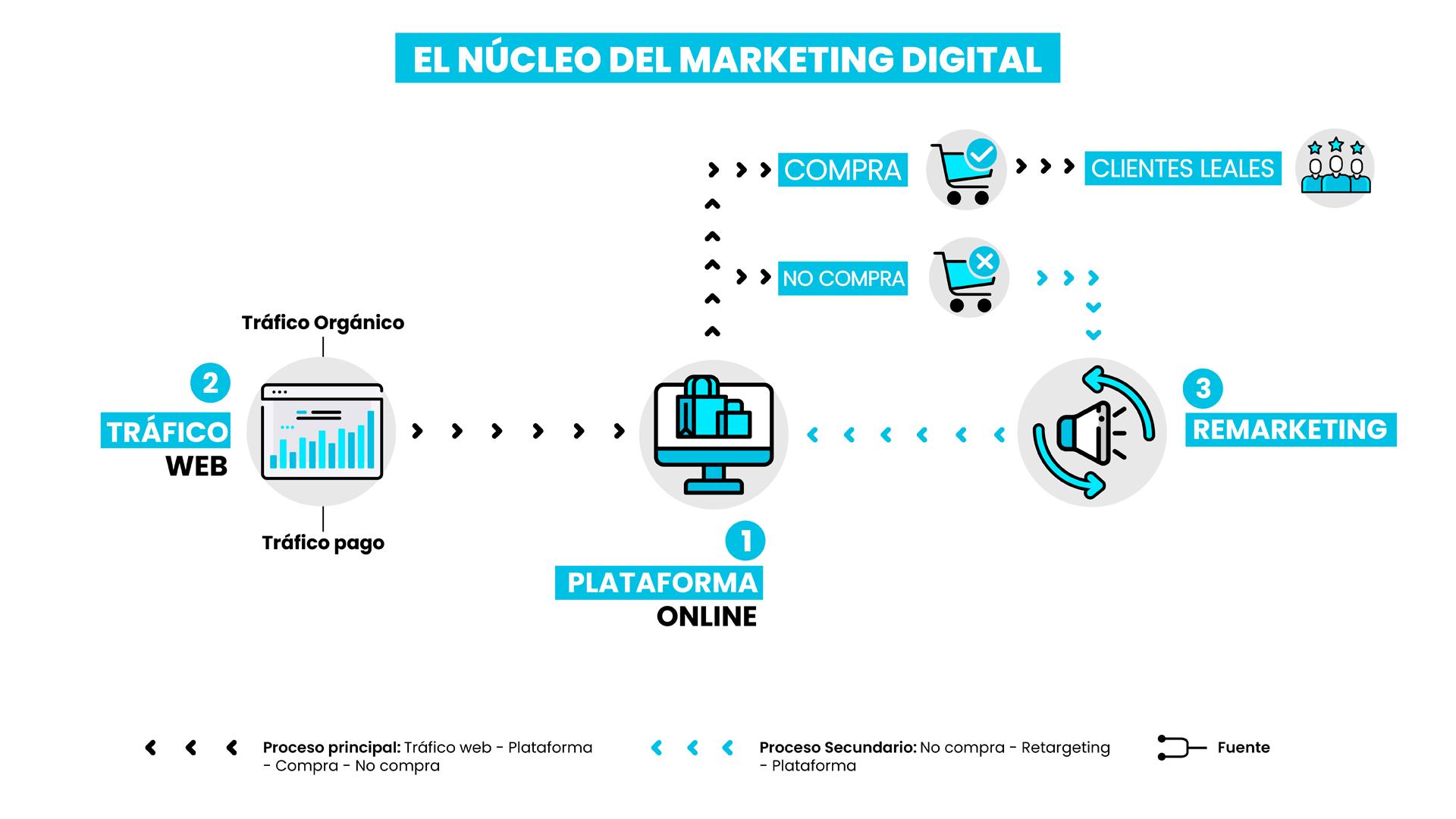 Alve Castellanos Núcleo del Marketing Digital