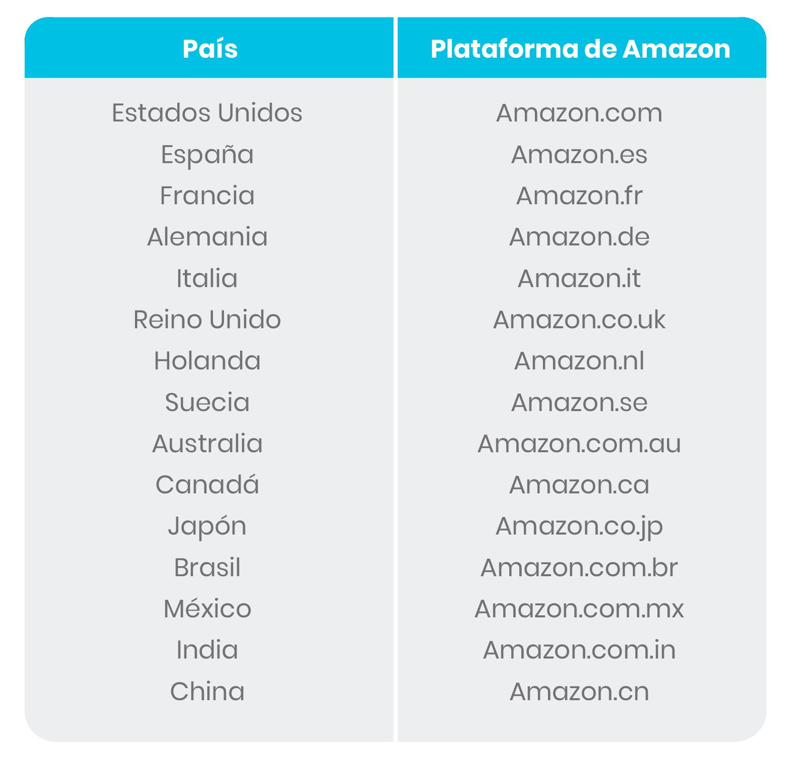 Plataformas de Amazon