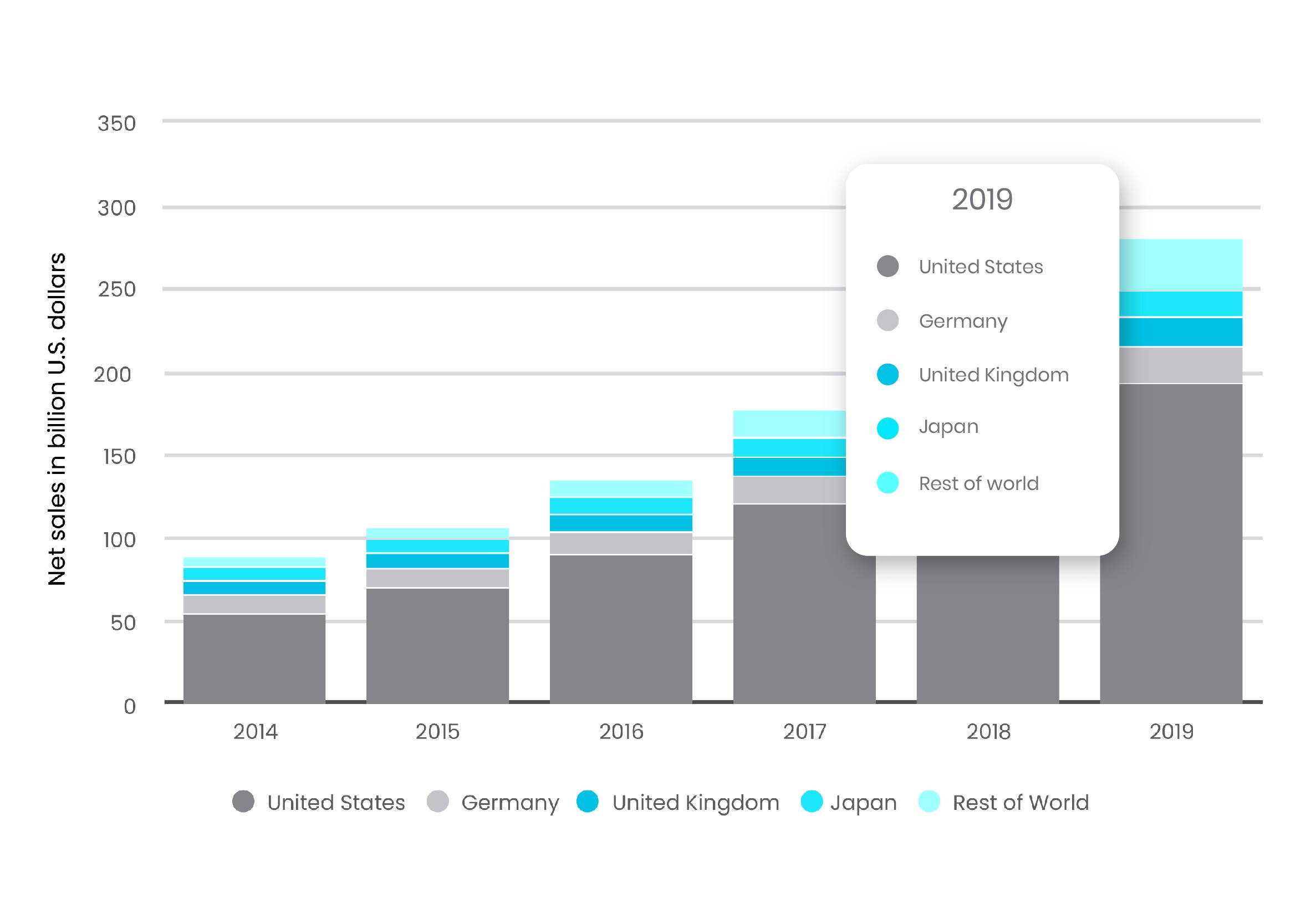 Statista Mercados Amazon 2020