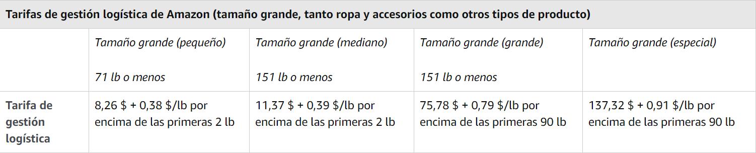 Tarifa Logistica Amazon para Ropa y Accesorios